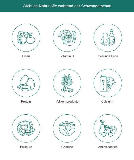 Wichtige Nährstoffe während der Schwangerschaft