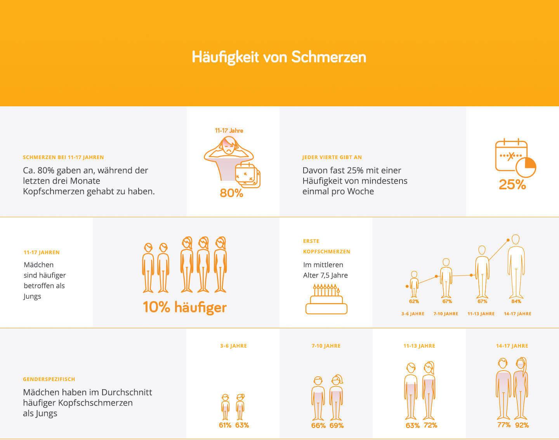 Infografik Häufigkeit Kopfschmerzen
