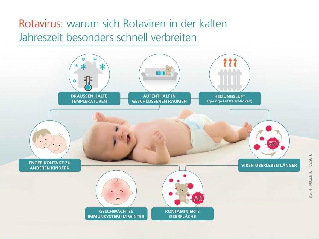 Rotaviren-Verbreitung - kalte Jahreszeit