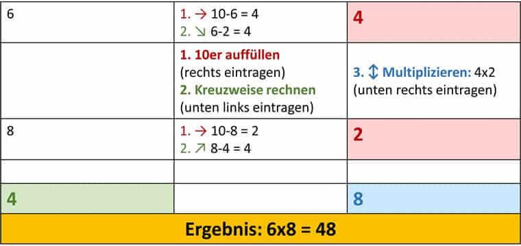 Vedische Mathematik - 6x8