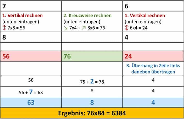 Vedische Mathematik - 76x84